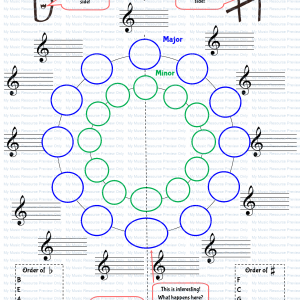 Circle of Fifths Blank Fillable